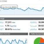 Maryland Website SEO Analytics